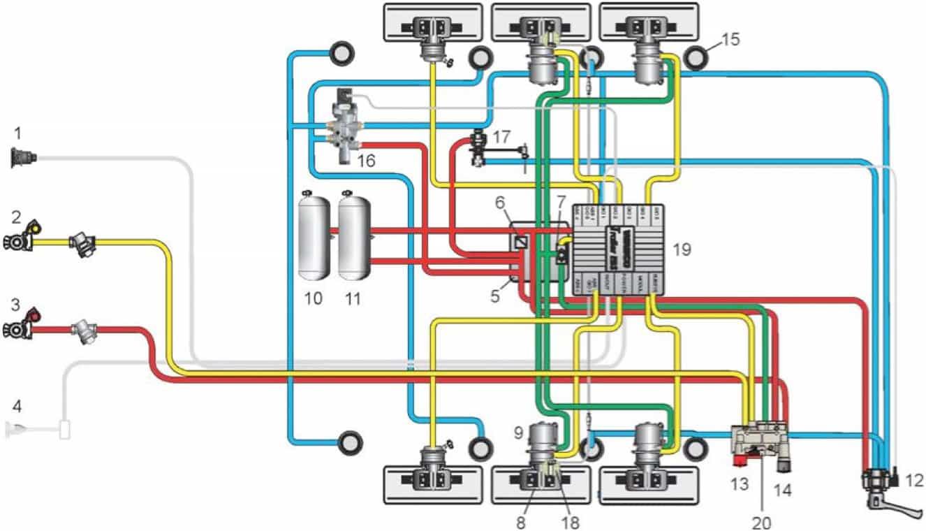 Sistema Pneumático